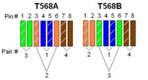 TIA/EIA-568-А и TIA/EIA-568-B